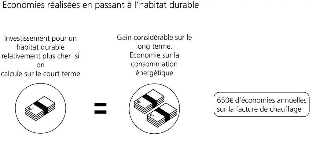Habitat durable : Schéma final